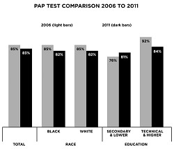 Less: Compared to 2006, there was less cervical cancer screening disparity between those women with secondary and lower education and women who had technical and higher education in 2011, according to the Adult Health Survey 2011. There was no disparity between black and white women. *Graph supplied by the Bermuda Health Council